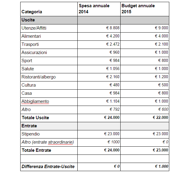 Calcolo spese acquisto casa calcolo tasse e imposte - Costi notaio per acquisto prima casa ...