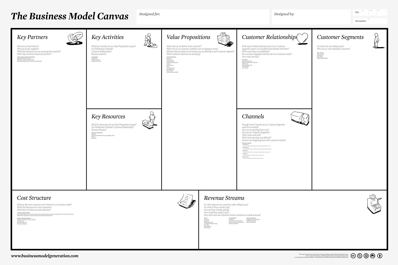 Business Model Canvas Cose A Cosa Serve E Come Si Compone